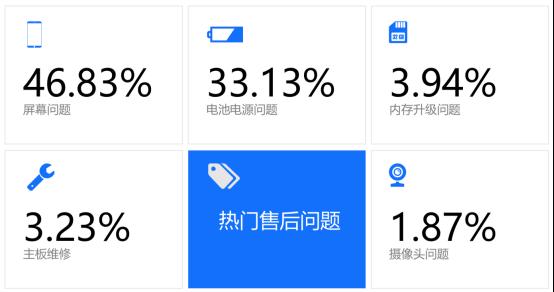 315中国手机维修年度大数据出炉!手机这些地方最容易坏