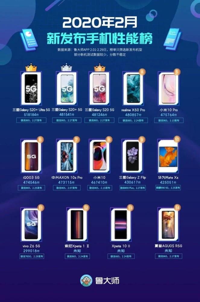 鲁大师2月新发手机性能榜:三星S20系列屠榜,小米10P仅排第五