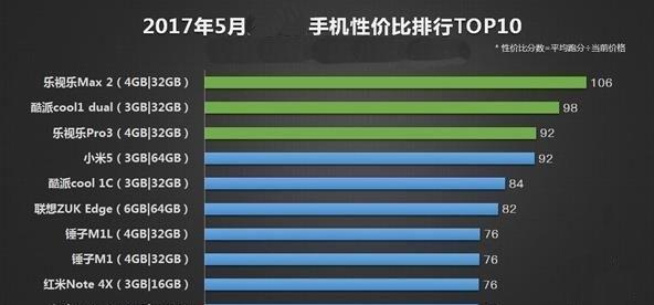 手机性价比排行top10
