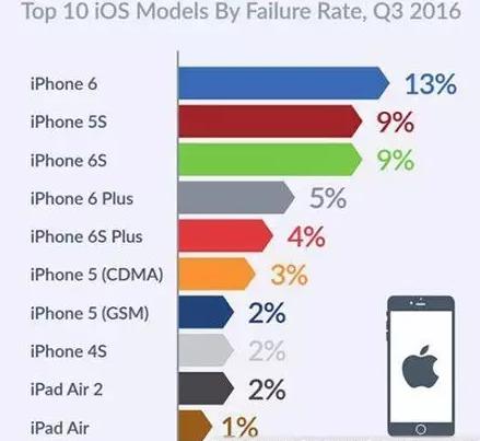 手机故障率排行