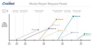 icracked手机维修与苹果新品发布关系图