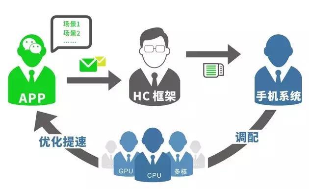 针对手机卡顿,微信开发了一套HC框架来解决