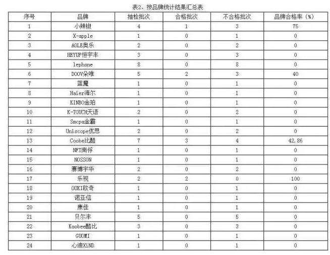 2016手机故障排行榜