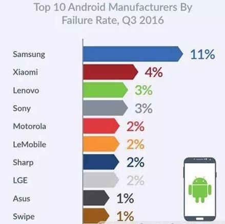 手机故障排行榜