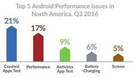 2016年手机故障排行榜