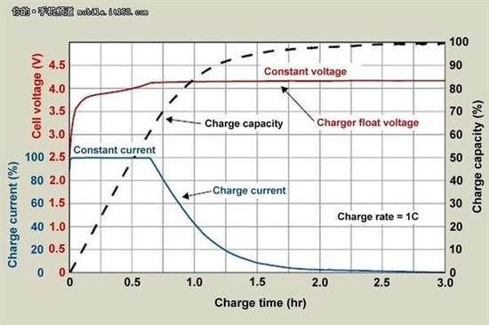 手机频繁充电对电池好吗?闪电修告诉你手机充电的正确方式